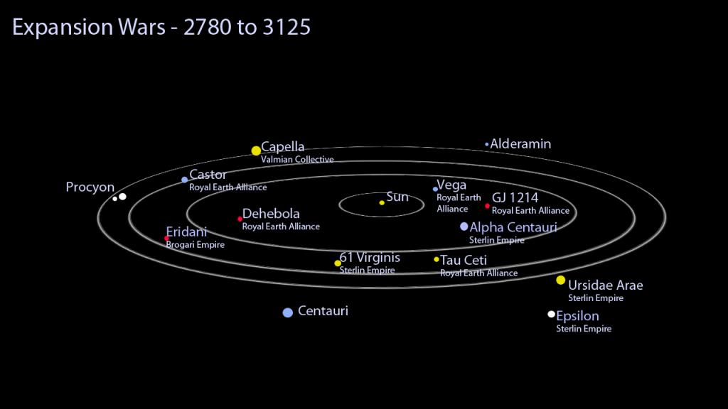 Centauri One Universe - ExpansionWars